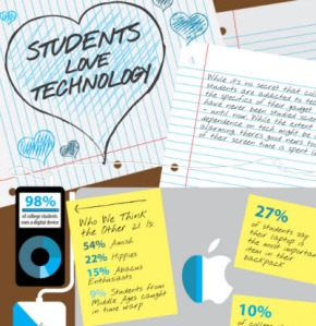 Student Technology Use Inforgraphic