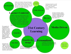 Infographic about 21st Century Learners